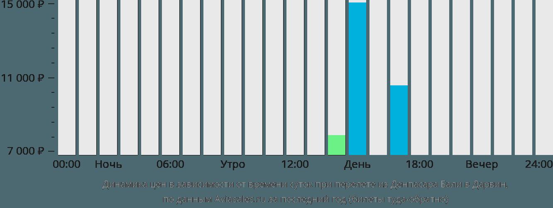 Динамика цен в зависимости от времени вылета из Денпасара Бали в Дарвин
