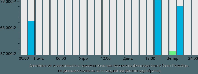 Динамика цен в зависимости от времени вылета из Денпасара Бали в Санкт-Петербург