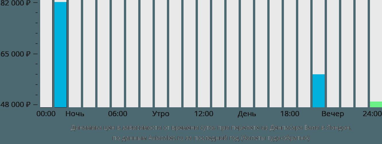 Динамика цен в зависимости от времени вылета из Денпасара Бали в Лондон