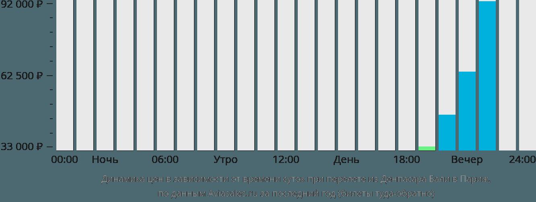 Динамика цен в зависимости от времени вылета из Денпасара Бали в Париж