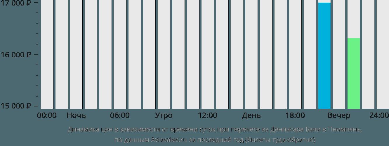 Динамика цен в зависимости от времени вылета из Денпасара Бали в Пномпень