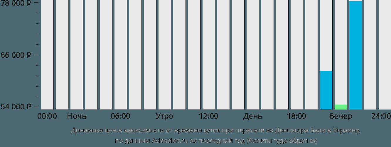 Динамика цен в зависимости от времени вылета из Денпасара Бали в Украину