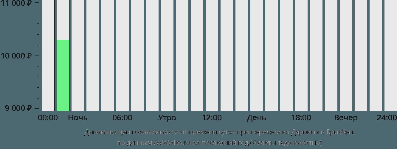 Динамика цен в зависимости от времени вылета из Дарвина в Брисбен