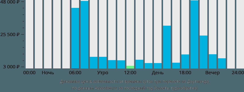 Динамика цен в зависимости от времени вылета из Дортмунда