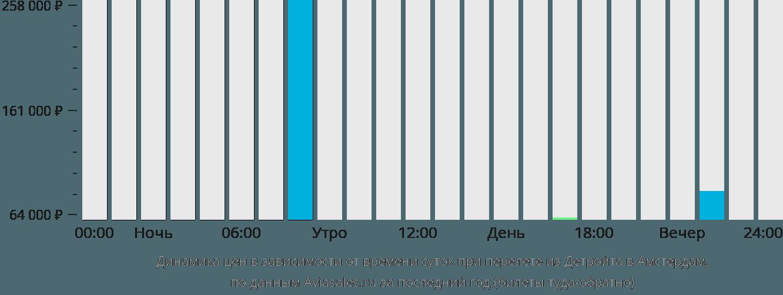 Динамика цен в зависимости от времени вылета из Детройта в Амстердам