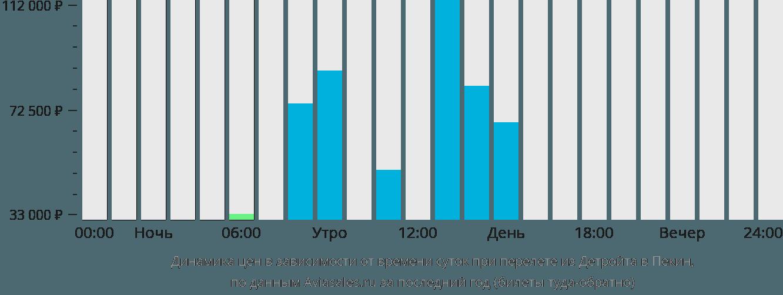 Динамика цен в зависимости от времени вылета из Детройта в Пекин