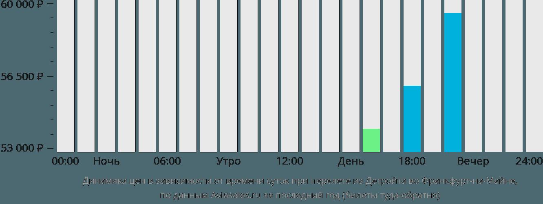 Динамика цен в зависимости от времени вылета из Детройта во Франкфурт-на-Майне