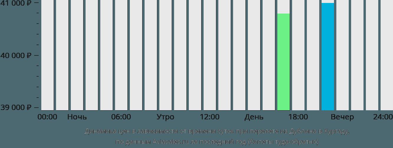 Динамика цен в зависимости от времени вылета из Дублина в Хургаду