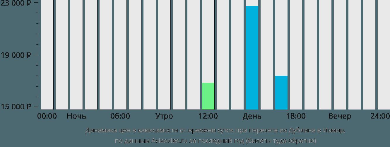 Динамика цен в зависимости от времени вылета из Дублина в Измир