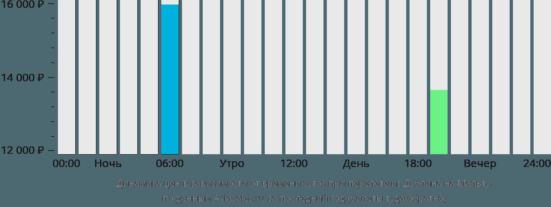 Динамика цен в зависимости от времени вылета из Дублина на Мальту
