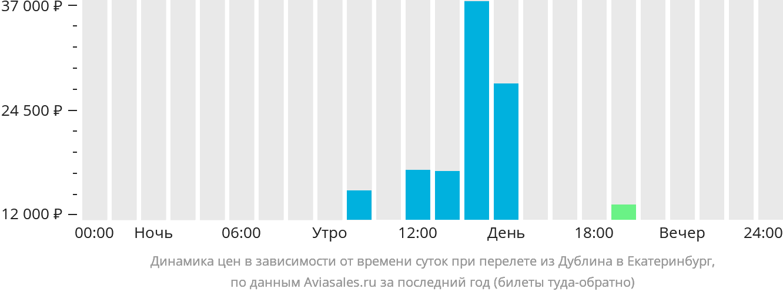Динамика цен в зависимости от времени вылета из Дублина в Екатеринбург