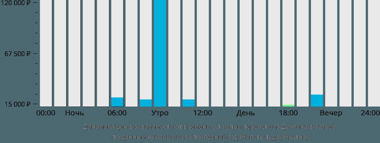 Динамика цен в зависимости от времени вылета из Дублина в Загреб
