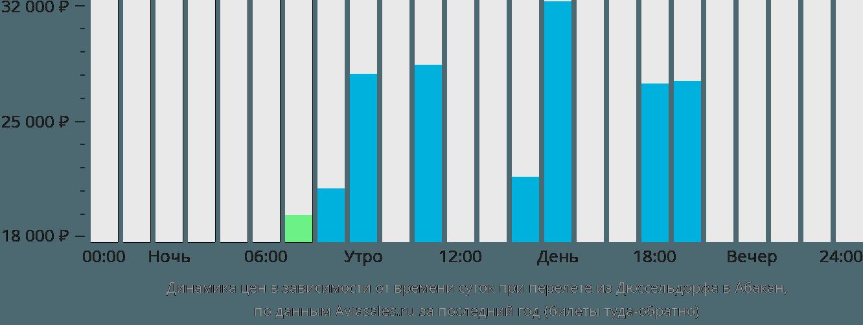 Динамика цен в зависимости от времени вылета из Дюссельдорфа в Абакан