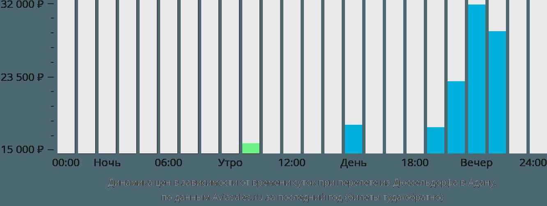 Динамика цен в зависимости от времени вылета из Дюссельдорфа в Адану
