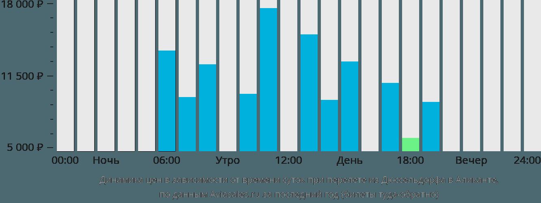 Динамика цен в зависимости от времени вылета из Дюссельдорфа в Аликанте