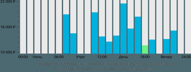 Динамика цен в зависимости от времени вылета из Дюссельдорфа в Анкару
