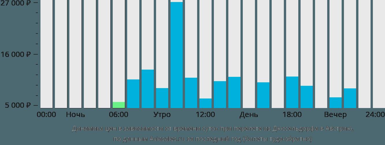 Динамика цен в зависимости от времени вылета из Дюссельдорфа в Австрию