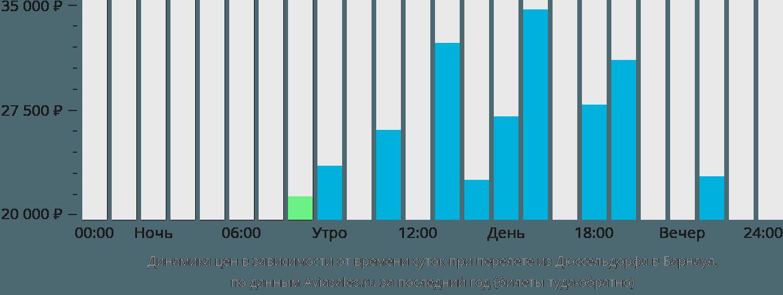 Динамика цен в зависимости от времени вылета из Дюссельдорфа в Барнаул