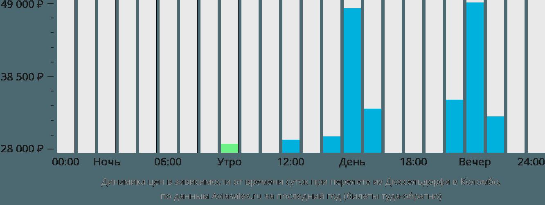 Динамика цен в зависимости от времени вылета из Дюссельдорфа в Коломбо
