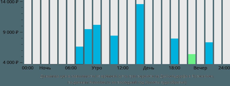 Динамика цен в зависимости от времени вылета из Дюссельдорфа в Копенгаген