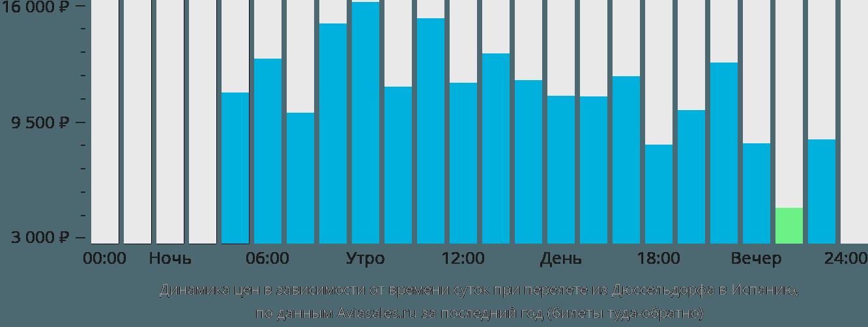 Динамика цен в зависимости от времени вылета из Дюссельдорфа в Испанию