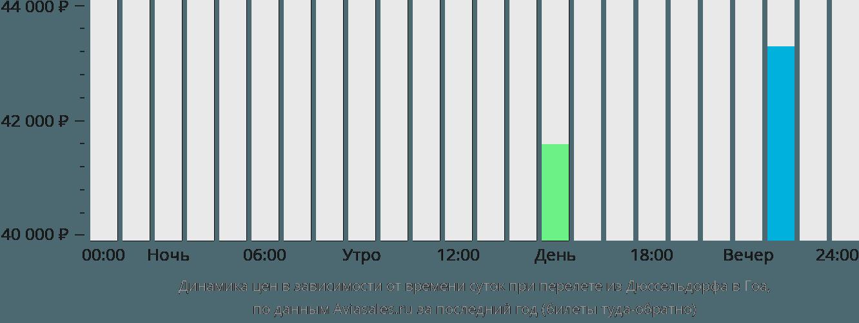Динамика цен в зависимости от времени вылета из Дюссельдорфа в Гоа