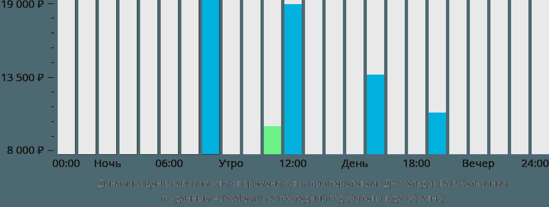 Динамика цен в зависимости от времени вылета из Дюссельдорфа в Хельсинки