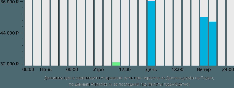 Динамика цен в зависимости от времени вылета из Дюссельдорфа на Пхукет