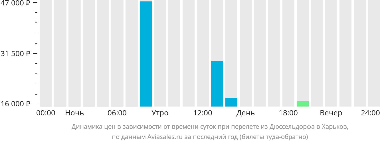 Динамика цен в зависимости от времени вылета из Дюссельдорфа в Харьков