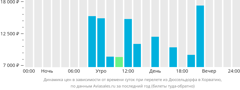 Динамика цен в зависимости от времени вылета из Дюссельдорфа в Хорватию