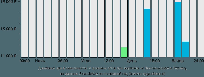 Динамика цен в зависимости от времени вылета из Дюссельдорфа в Ларнаку