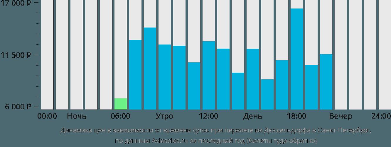 Динамика цен в зависимости от времени вылета из Дюссельдорфа в Санкт-Петербург