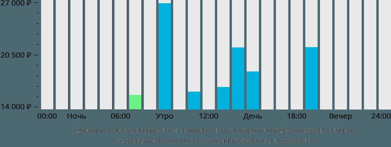 Динамика цен в зависимости от времени вылета из Дюссельдорфа в Минск