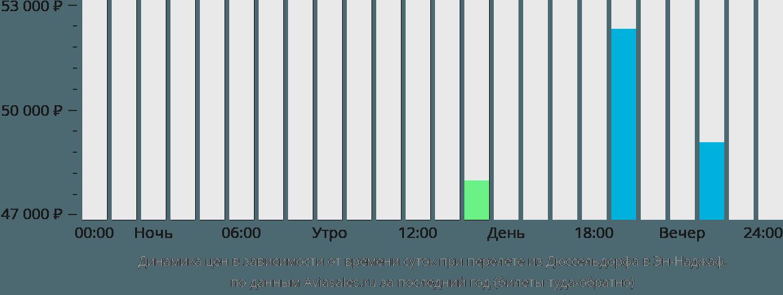 Динамика цен в зависимости от времени вылета из Дюссельдорфа в Эн-Наджаф