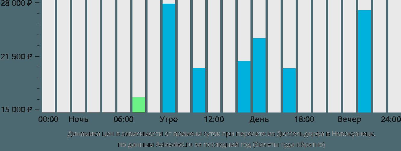 Динамика цен в зависимости от времени вылета из Дюссельдорфа в Новокузнецк