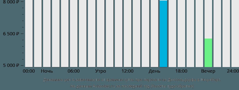 Динамика цен в зависимости от времени вылета из Дюссельдорфа в Нюрнберг