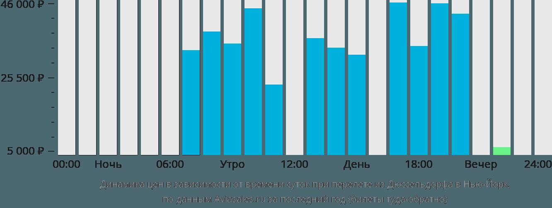 Динамика цен в зависимости от времени вылета из Дюссельдорфа в Нью-Йорк