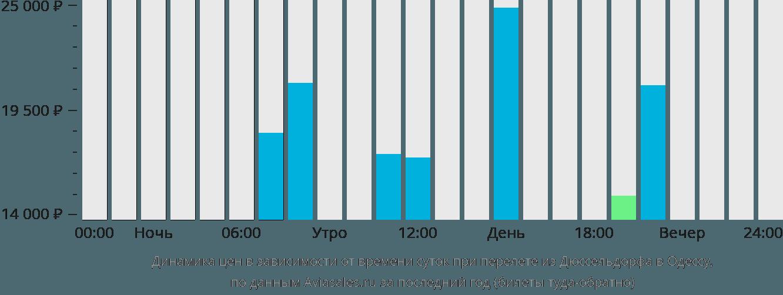 Динамика цен в зависимости от времени вылета из Дюссельдорфа в Одессу