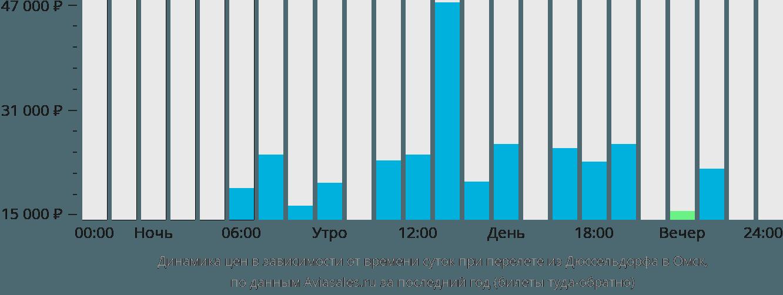 Динамика цен в зависимости от времени вылета из Дюссельдорфа в Омск