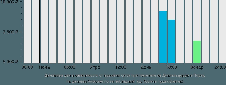 Динамика цен в зависимости от времени вылета из Дюссельдорфа в Порту