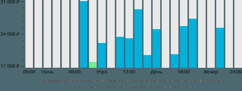 Динамика цен в зависимости от времени вылета из Дюссельдорфа в Новосибирск