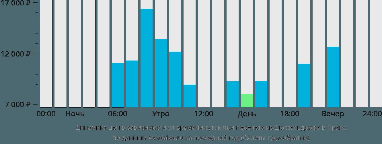 Динамика цен в зависимости от времени вылета из Дюссельдорфа в Прагу
