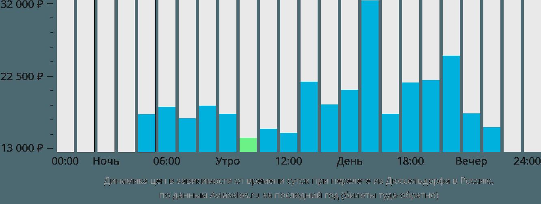 Динамика цен в зависимости от времени вылета из Дюссельдорфа в Россию