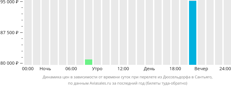 Динамика цен в зависимости от времени вылета из Дюссельдорфа в Сантьяго