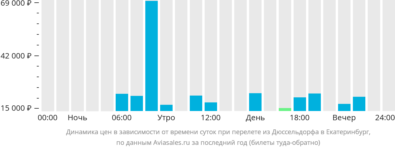 Динамика цен в зависимости от времени вылета из Дюссельдорфа в Екатеринбург