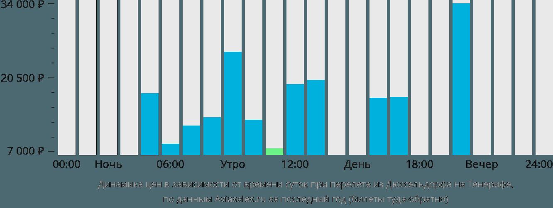 Динамика цен в зависимости от времени вылета из Дюссельдорфа на Тенерифе