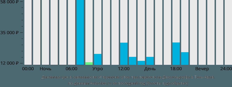 Динамика цен в зависимости от времени вылета из Дюссельдорфа в Тель-Авив