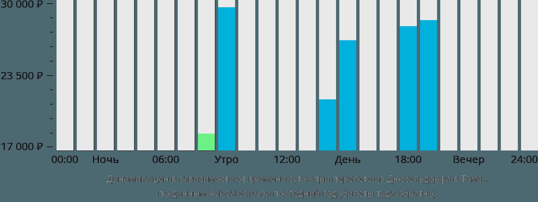 Динамика цен в зависимости от времени вылета из Дюссельдорфа в Томск