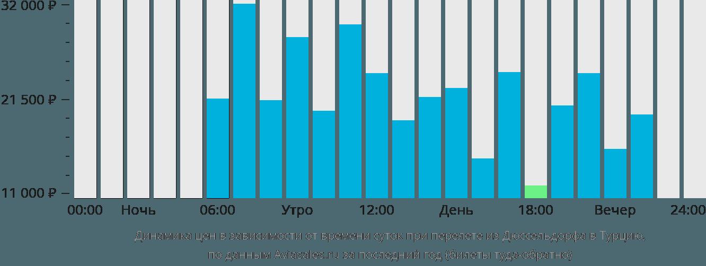 Динамика цен в зависимости от времени вылета из Дюссельдорфа в Турцию