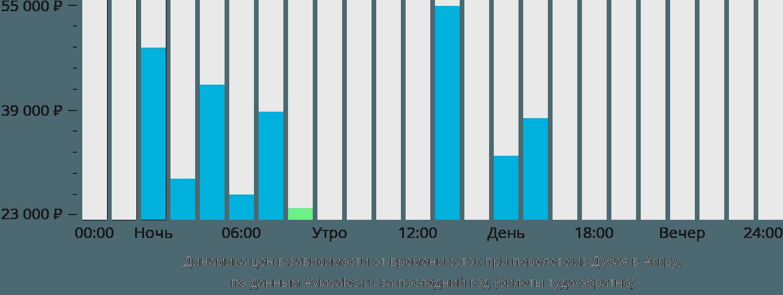 Динамика цен в зависимости от времени вылета из Дубая в Аккру